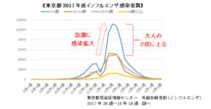 東京都感染症情報センターのインフルエンザ感染者数データ
